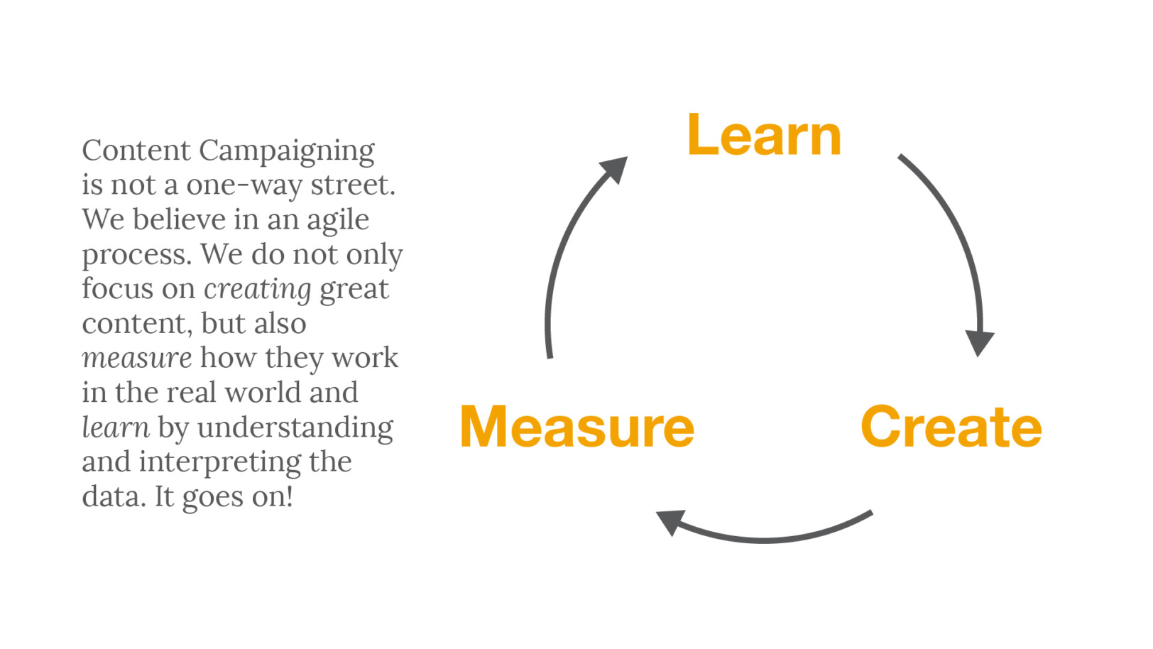 Learn-Create-Measure